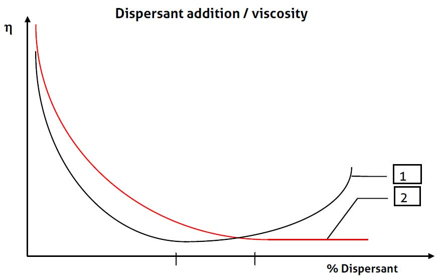 Curve showing viscosity change with addition of dispersant in pigment slurry