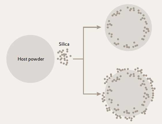 soft particle trap anticaking agent under the surface so more is required to work effectively