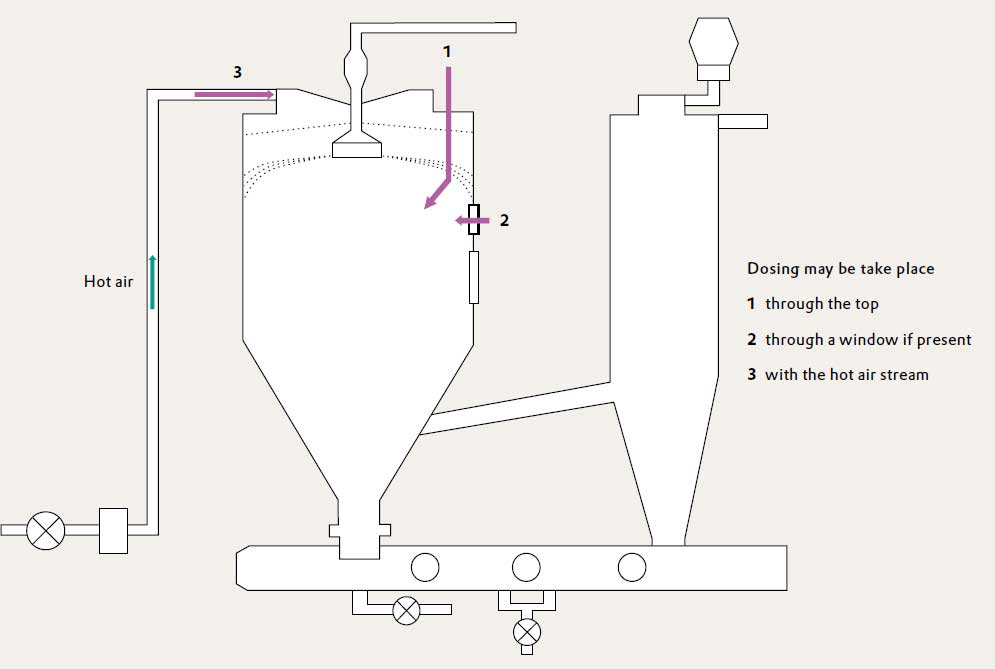 addition of silica during spray drying