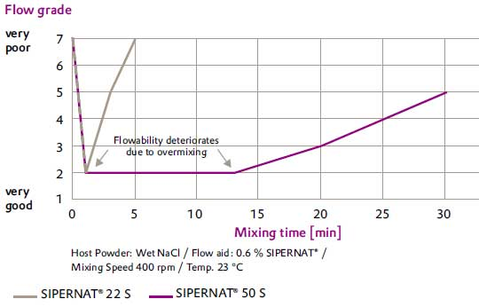 Flowability depends on mixing time and silica grade