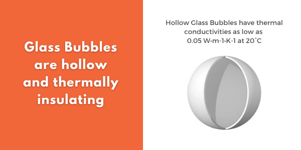 Glass Bubbles are hollow and thermally insulating