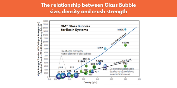 Relationship between Glass Bubble size, density and crush strength