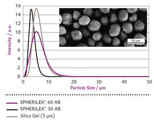 SPHERILEX particles have a tight particle size distribution and spherical shape