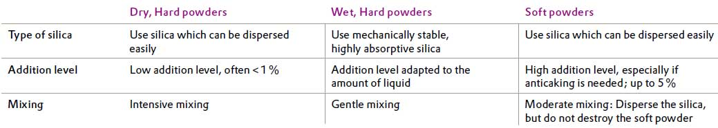 Recommendation matrix for silica free flow aid by powder type