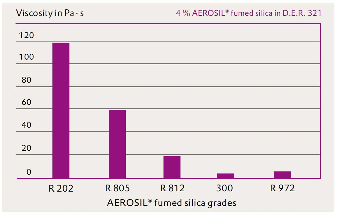 AEROSIL R 202 and R 805 thicken epoxy resins