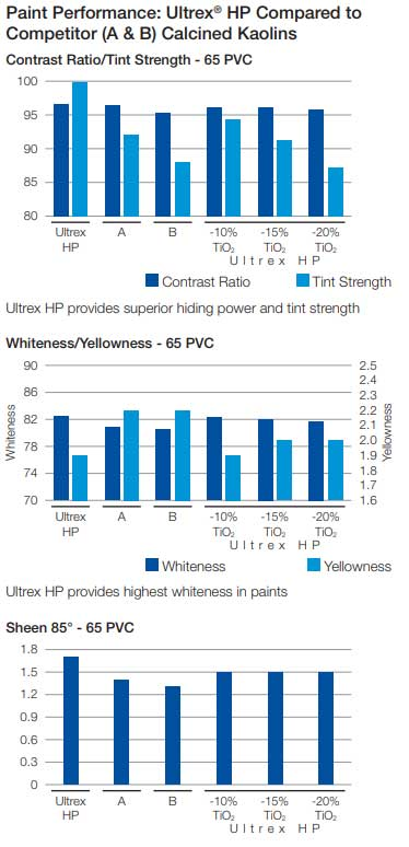 Comparison of Ultrex HP optical performance in coatings